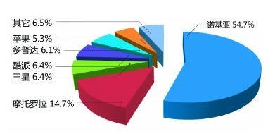 2010年前三季度各品牌智能手机销售额市场份额