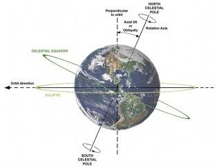 地球的自转轴倾角将会剧烈变动,变动量程将在0度到85度之间;0度时太阳图片
