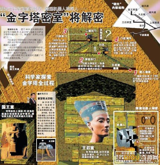 金字塔密室将解密胡夫王后室通道指何方