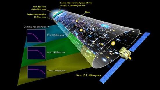 探测器发现远古宇宙中第一代恒星发出的光线