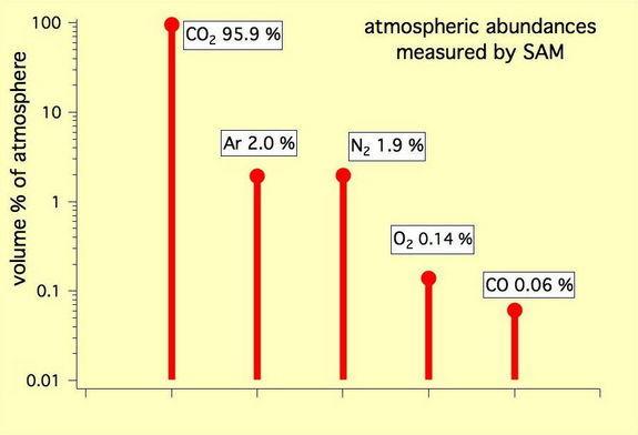 """这张图表显示的是火星大气里的5种气体的百分比,这些测量结果是由美国宇航局的""""好奇""""号火星车2012年10月利用火星样本分析仪上的四极质谱仪得出的"""