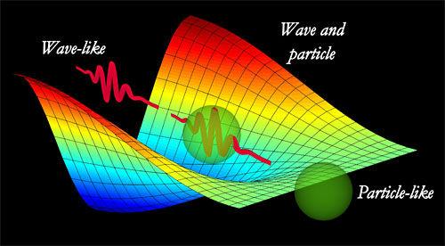 上面的想象图演示的是单光子穿过干涉仪时的情景,干涉仪的输出端装有量子分光镜。图中远处可以看到正弦振荡的波形,表示的是单光子干涉,是一种波动现象。而在图片近处,观察不到振荡,说明只表现出粒子的特性。在两种极端之间,单光子的行为连续不断地从波的形式向粒子形式转变,图中显示了这两种状态的重叠。