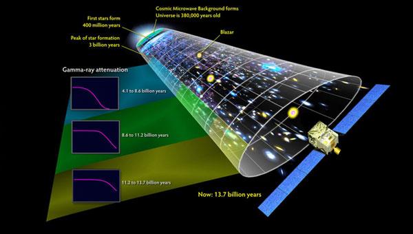 """1、由曾经存在过的所有恒星发出的紫外线和可见光仍旧穿行在宇宙中。天文学家称这些恒星的余辉为""""河外背景光""""(EBL)。"""