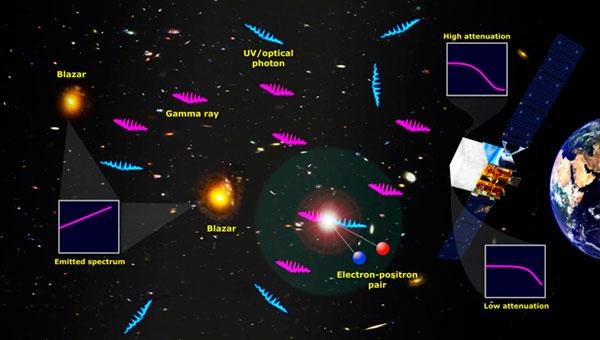 2、伽马射线和河外背景光的相互作用能够提供天文学家探测宇宙中恒星的方法。