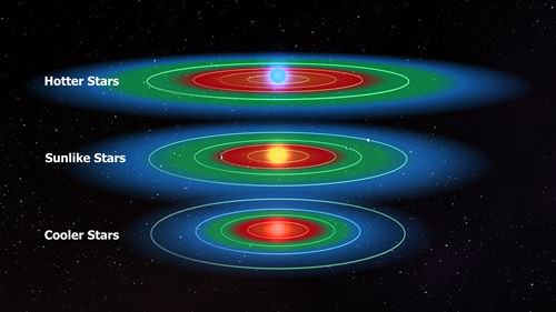 所谓宜居带是指液态水可以稳定存在于行星表面的距离范围。这张示意图所展示的不同恒星周围行星系的宜居带范围大小